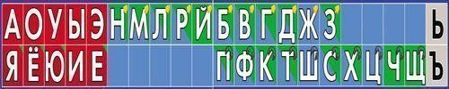 Плакат Звукобуквенный ряд малыйНачальная школа<br>Представляем вашему вниманию наглядное пособие Звукобуквенный ряд.Материал: картон.<br><br>Год: 2017<br>ISBN: 978-5-9780-0444-1<br>Высота: 110<br>Ширина: 770<br>Толщина: 1