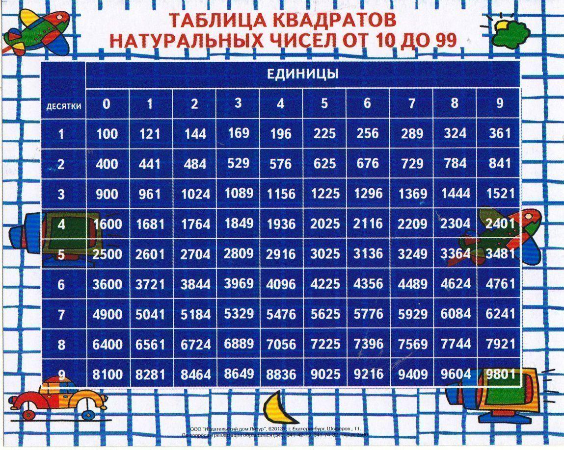 Таблица квадратов натуральных чисел от 10 до 99Таблицы-плакаты<br>Вашему вниманию предлагается таблица квадратов натуральных чисел от 10 до 99.Материал: картон.<br><br>Год: 2017<br>Высота: 155<br>Ширина: 200<br>Толщина: 1