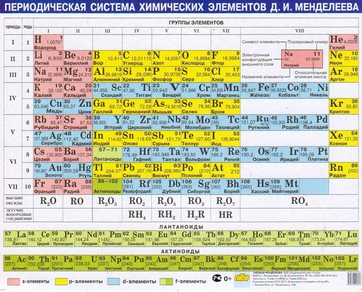 Таблица МенделееваТаблицы-плакаты<br>Вашему вниманию предлагается таблица Менделеева в наиболее удобном формате, а также подробные сведения о каждом химическом элементе.Материал: картон.<br><br>Год: 2015<br>ISBN: 978-5-9780-0260-7<br>Высота: 155<br>Ширина: 200<br>Толщина: 1
