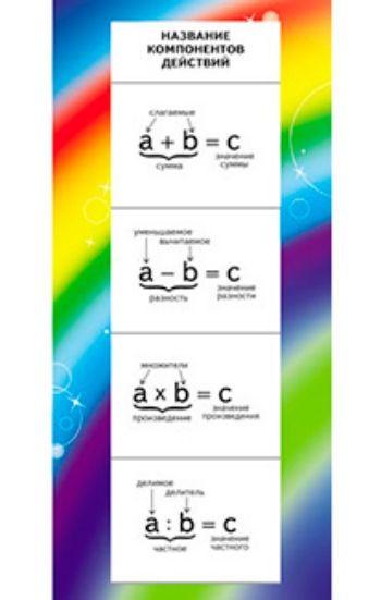 Карточка Название компонентов действийЗакладки<br>Карточка-шпаргалка по математике. На обратной стороне дана таблица умножения.Материал: картон.<br><br>Год: 2015<br>Высота: 130<br>Ширина: 60<br>Толщина: 1