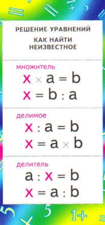 Карточка Решение уравнений. Как найти неизвестное: умножениеЗакладки<br>Карточка-шпаргалка по математике. На обратной стороне дана таблица умножения.Материал: картон.<br><br>Год: 2017<br>Высота: 130<br>Ширина: 60<br>Толщина: 1
