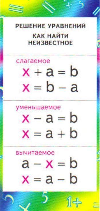 Карточка Решение уравнений. Как найти неизвестное: сложениеЗакладки<br>Карточка-шпаргалка по математике. На обратной стороне дана таблица умножения.Материал: картон.<br><br>Год: 2017<br>Высота: 130<br>Ширина: 60<br>Толщина: 1