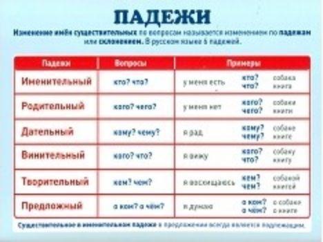 Плакат-мини ПадежиСредняя школа<br>Справочный материал по русскому языку предназначен для индивидуальной работы учащихся в классе и дома.Материал: картон.Формат А4.<br><br>Год: 2017<br>Высота: 205<br>Ширина: 290<br>Толщина: 1