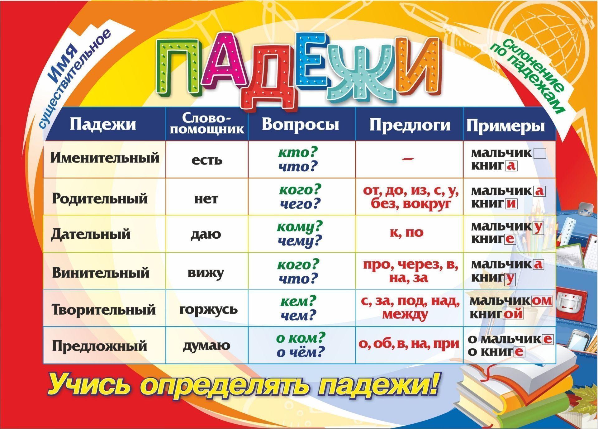 """Учебный плакат """"Падежи"""": Формат А4"""
