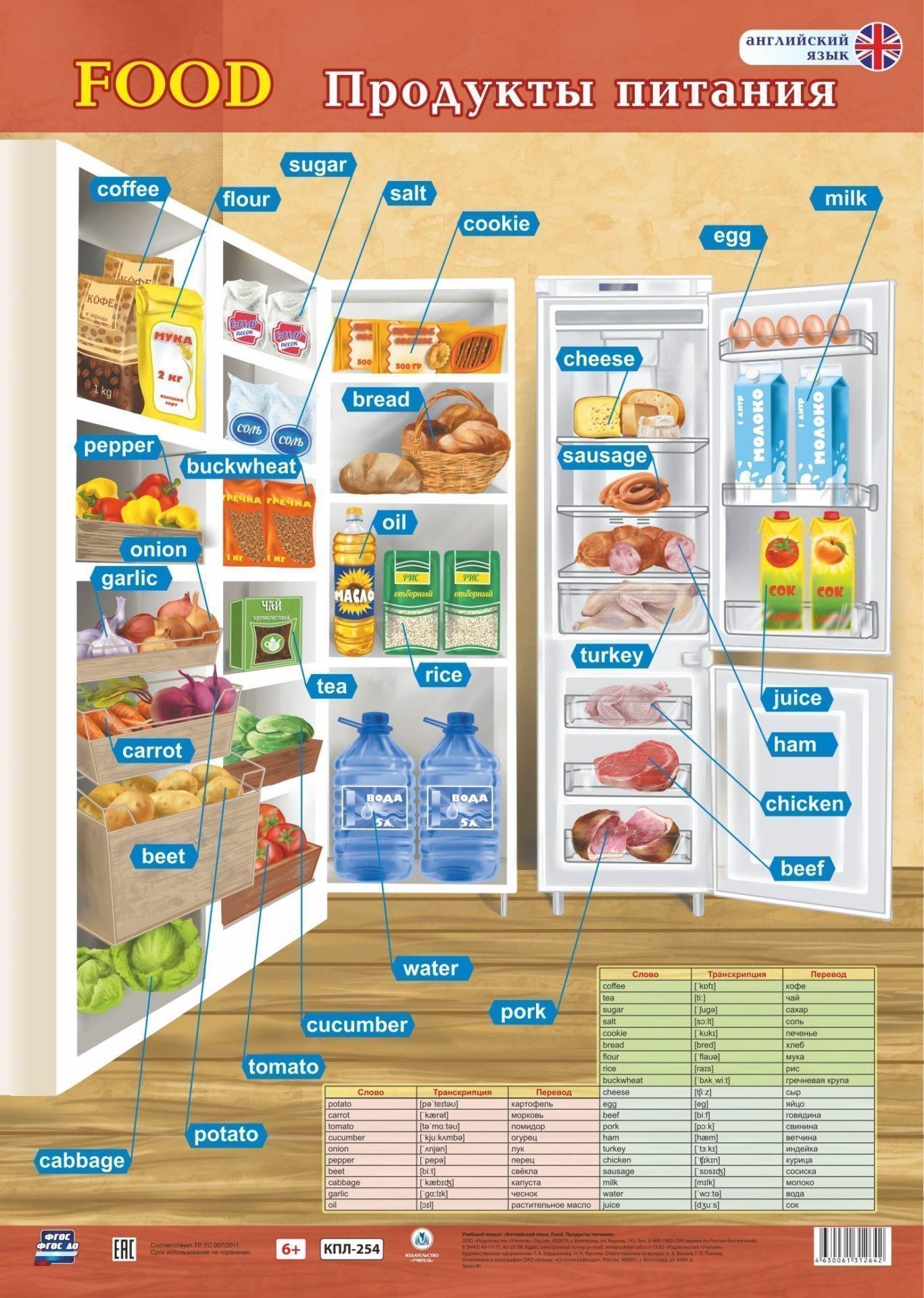 Учебный плакат. Английский язык. Food. Продукты питания: Формат А2