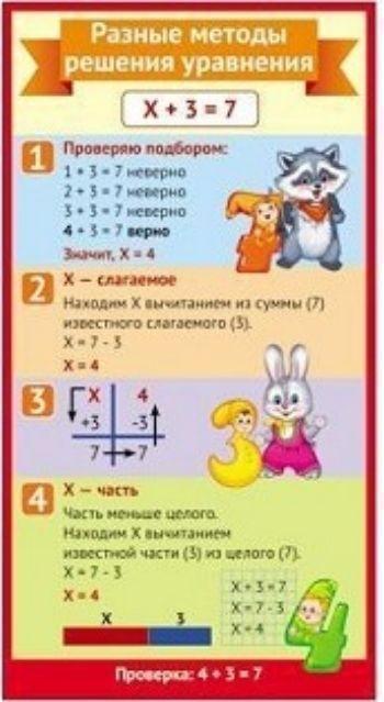Разные методы решения уравнений. Мини-плакатНачальная школа<br>Справочный материал предназначен для учащихся 2-4 классов.Материал: картон.<br><br>Год: 2017<br>Высота: 200<br>Ширина: 110<br>Толщина: 1