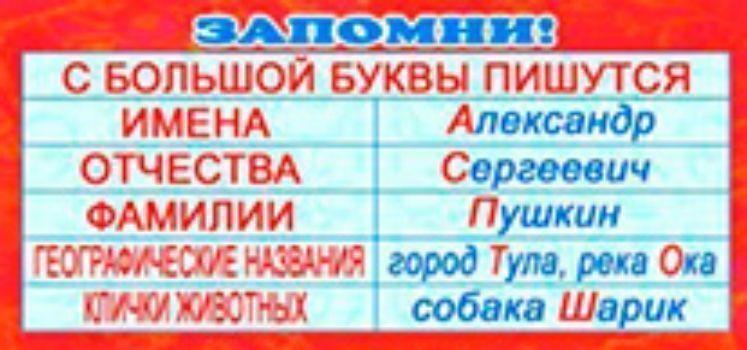 Карточка. Запомни С большой буквы пишутсяЗакладки<br>Карточка-шпаргалка по русскому языку.Материал: картон.<br><br>Год: 2014<br>Высота: 60<br>Ширина: 130<br>Толщина: 1