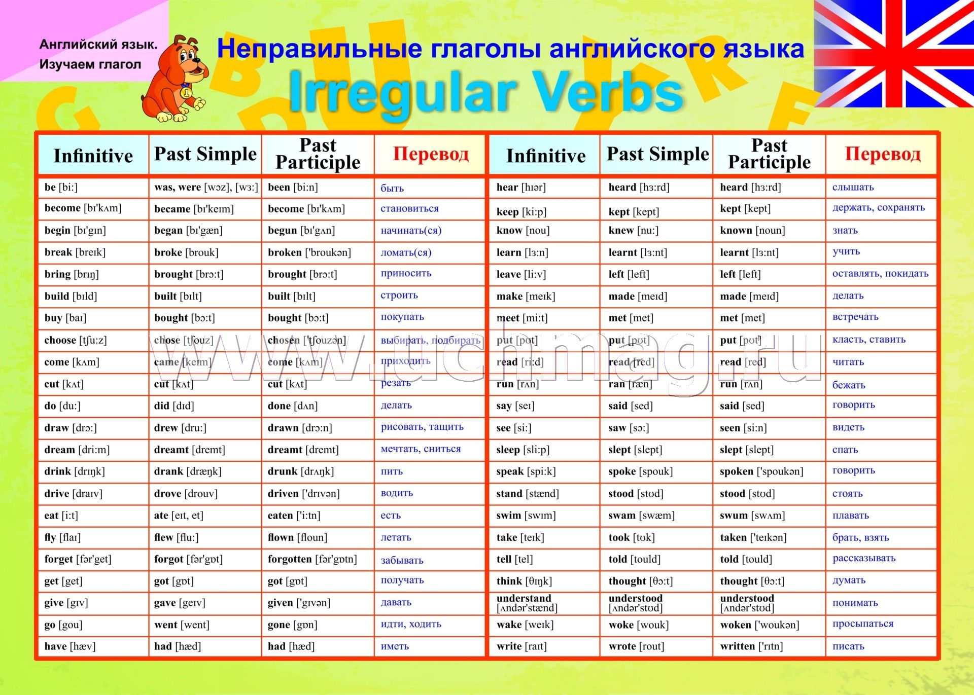 Все неправильные глаголы английского языка ProlinguaRu