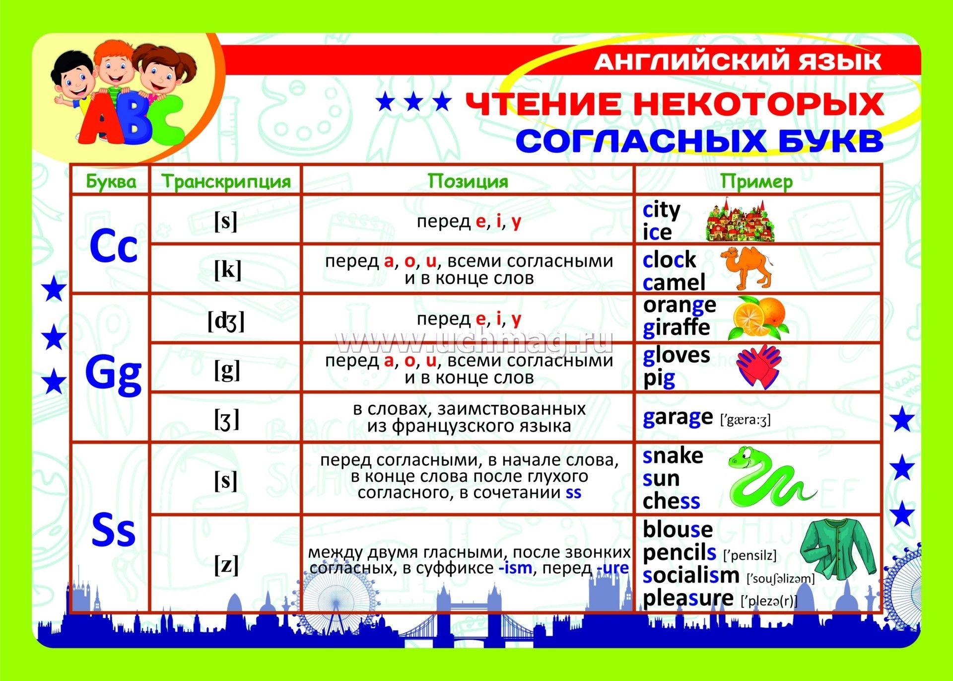 Английский алфавит с транскрипцией произношением и