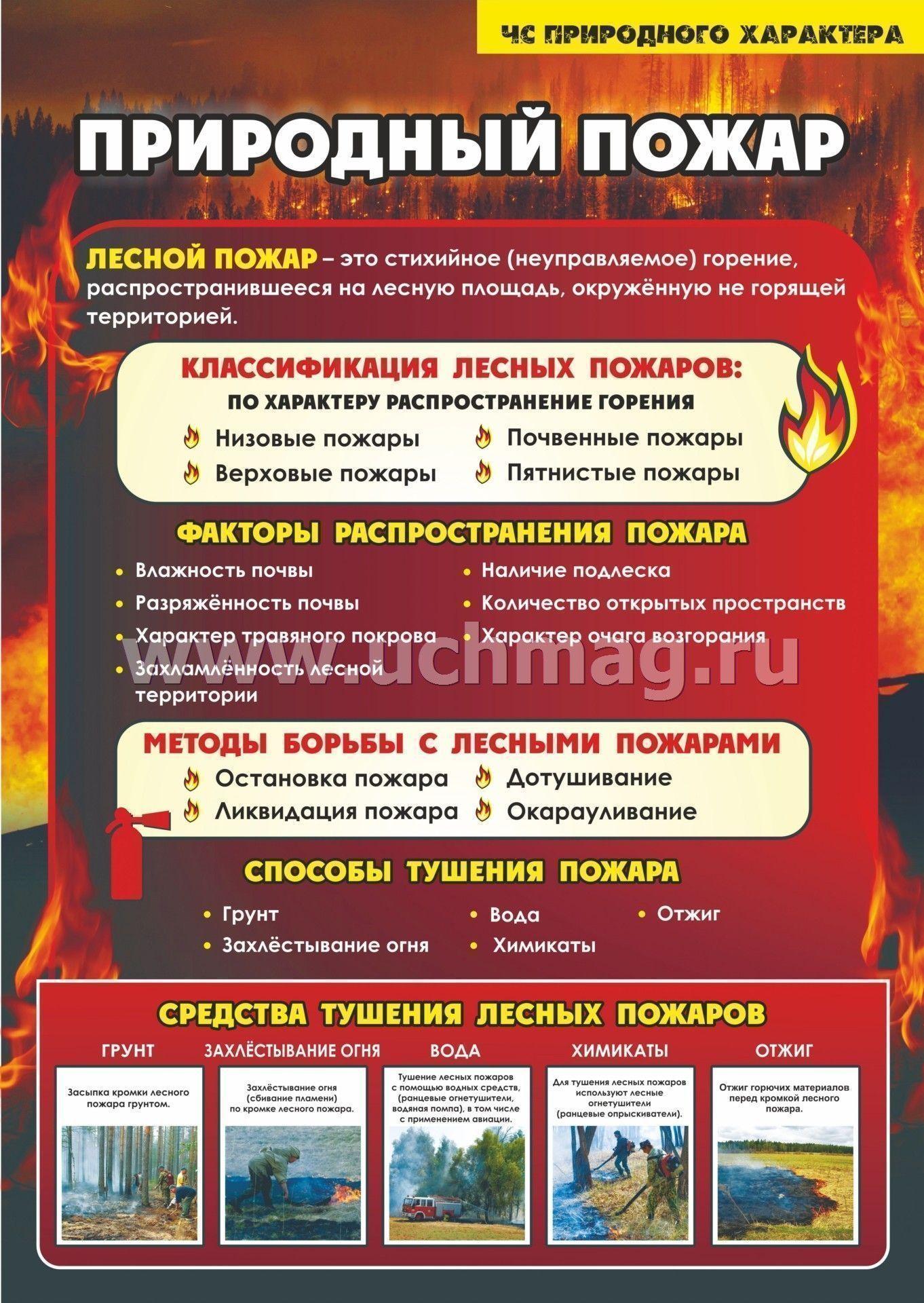 Плакат по гражданской обороне пожар